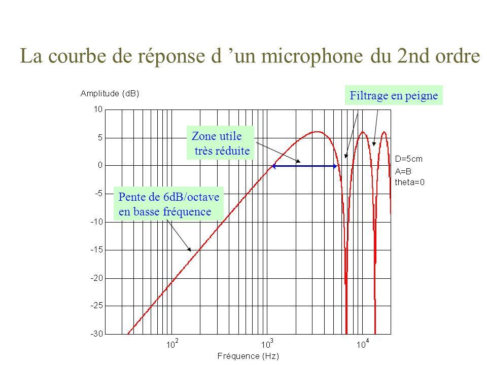 La courbe de réponse d 'un microphone du 2nd ordre
