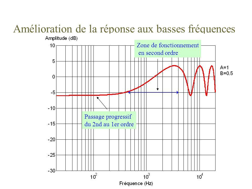 Amélioration de la réponse aux basses fréquences