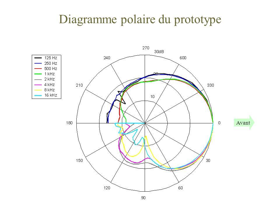 Diagramme polaire du prototype