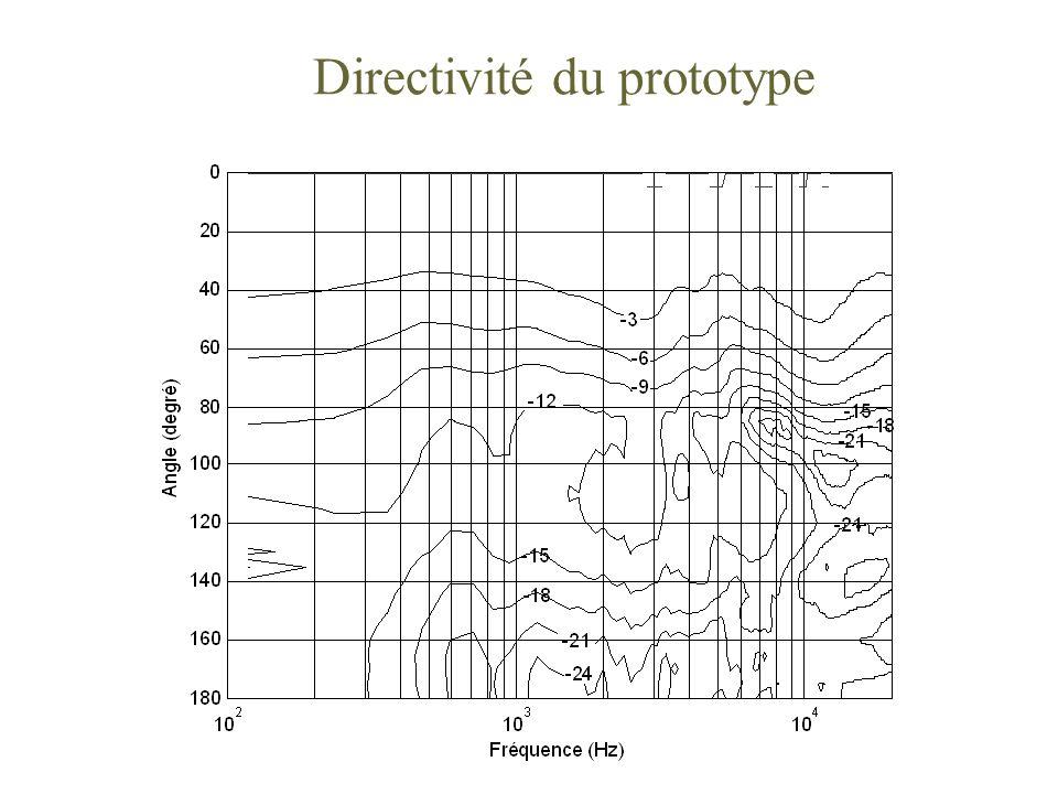 Directivité du prototype