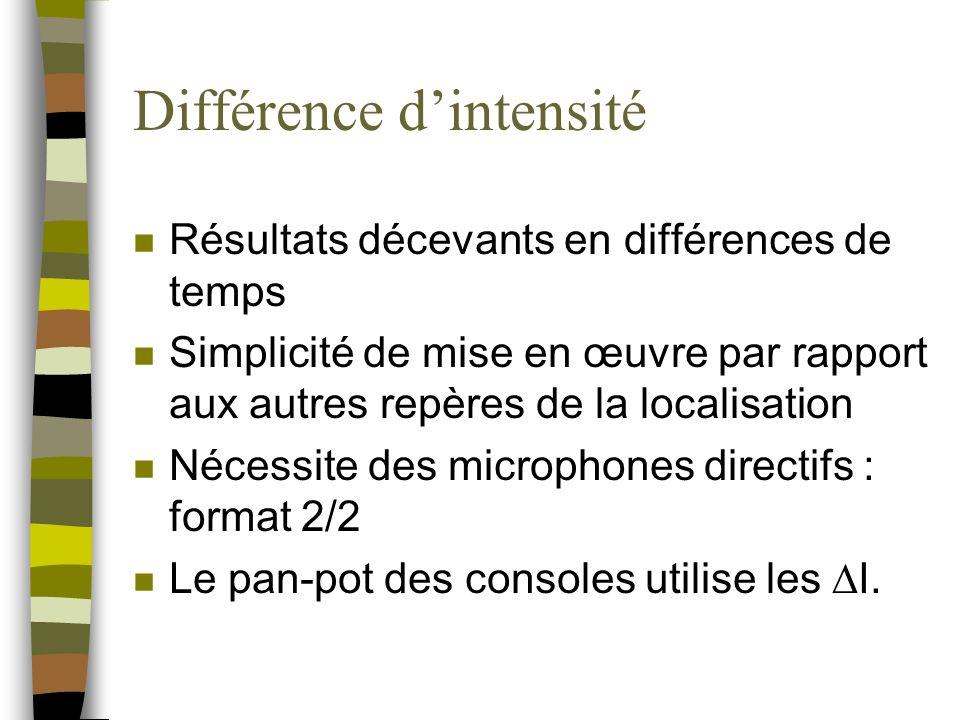 Différence d'intensité