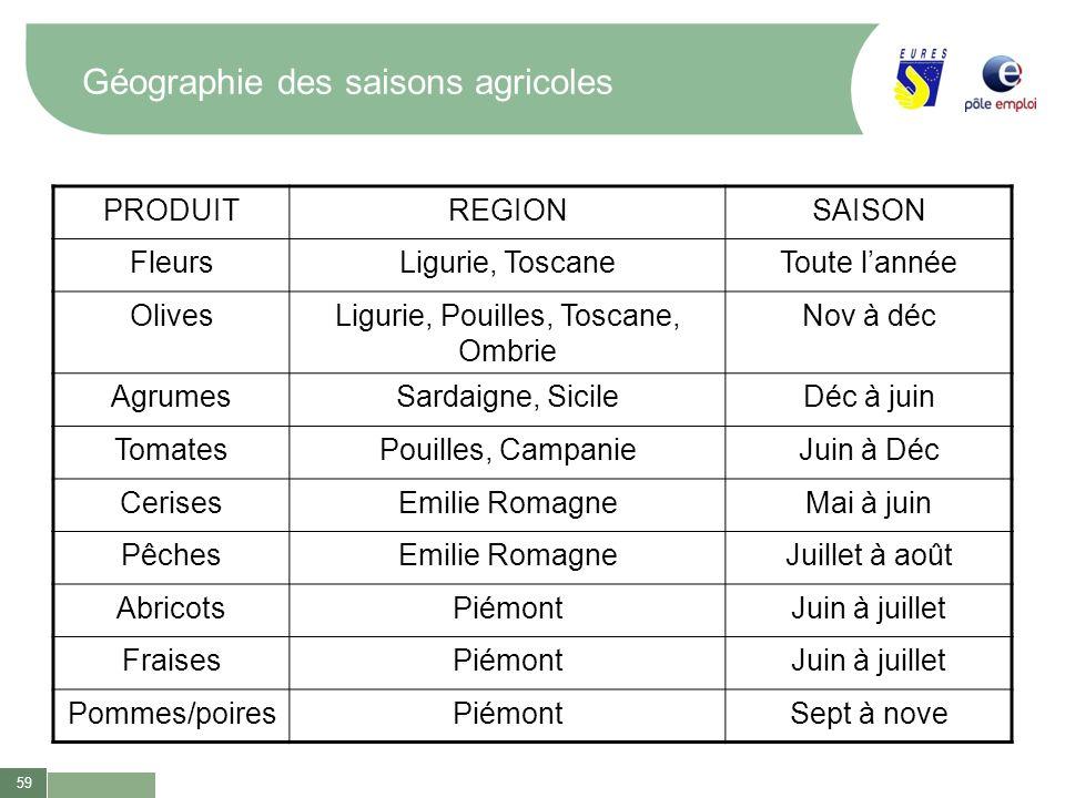 Géographie des saisons agricoles