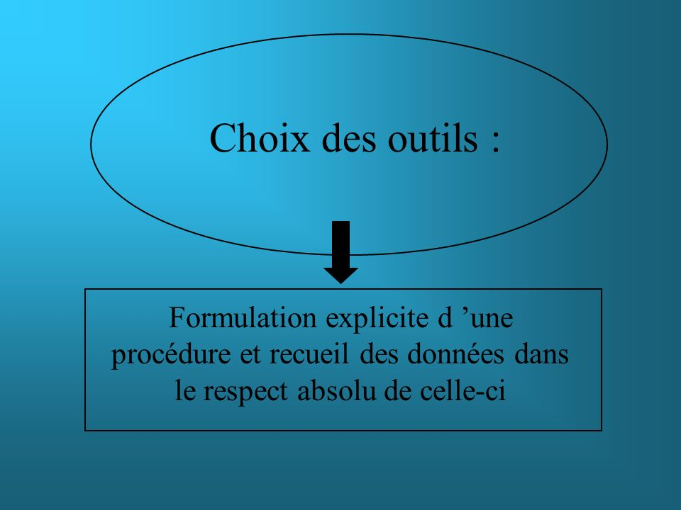 Choix des outils :Formulation explicite d 'une procédure et recueil des données dans le respect absolu de celle-ci.