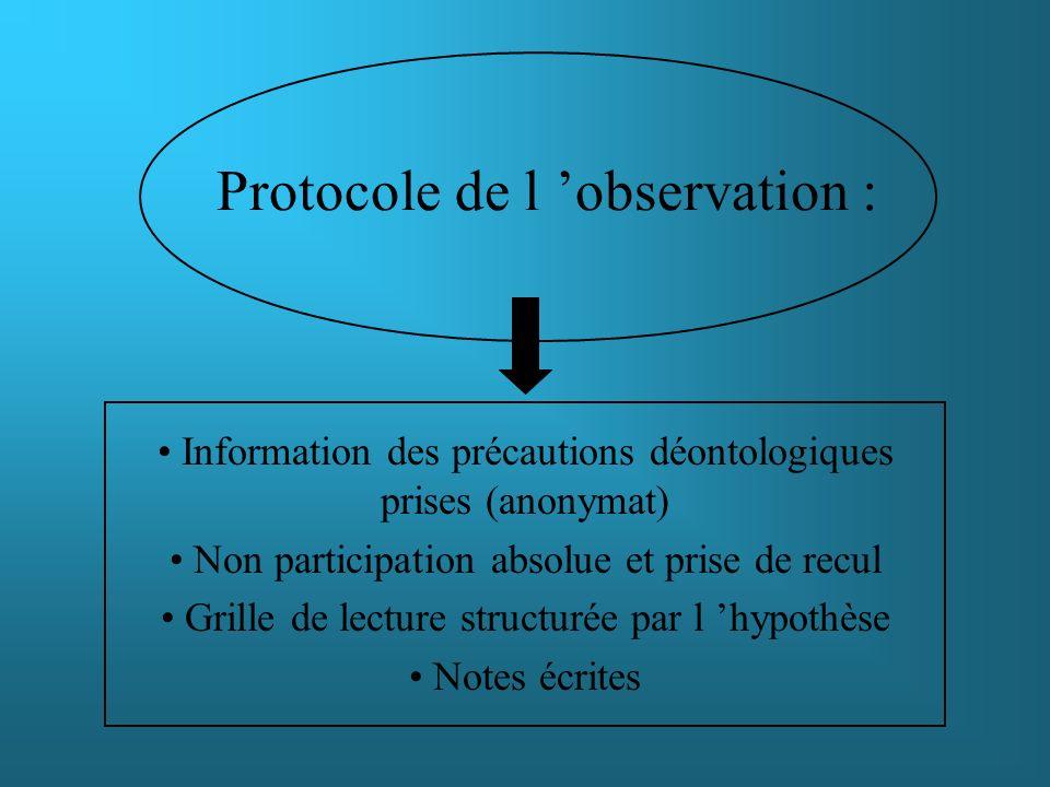 Protocole de l 'observation :