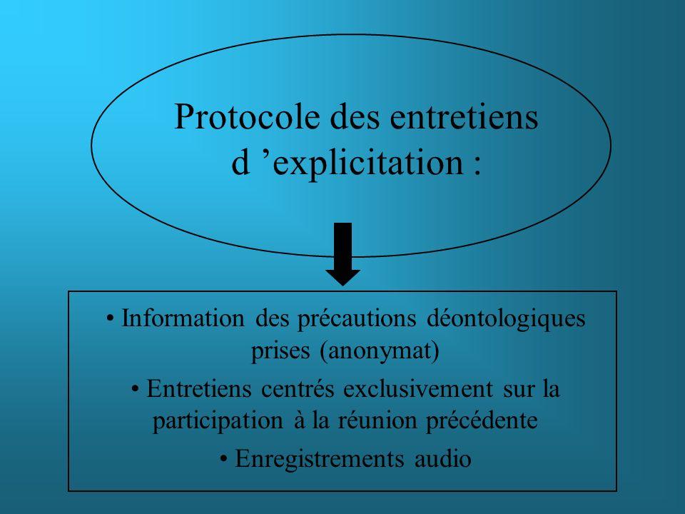 Protocole des entretiens d 'explicitation :