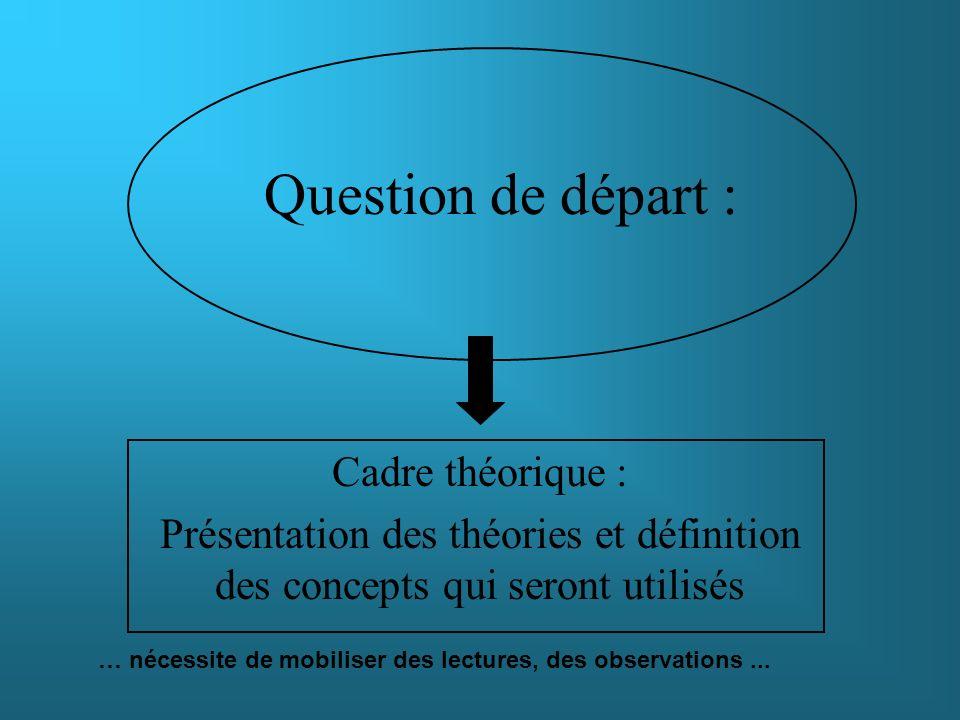 Question de départ : Cadre théorique :