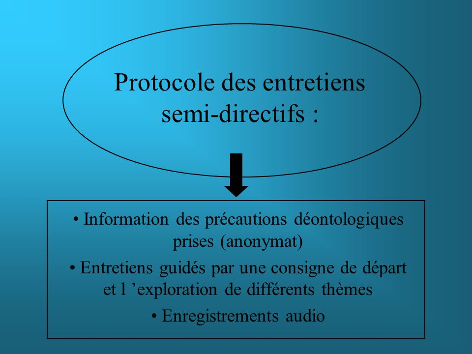 Protocole des entretiens semi-directifs :