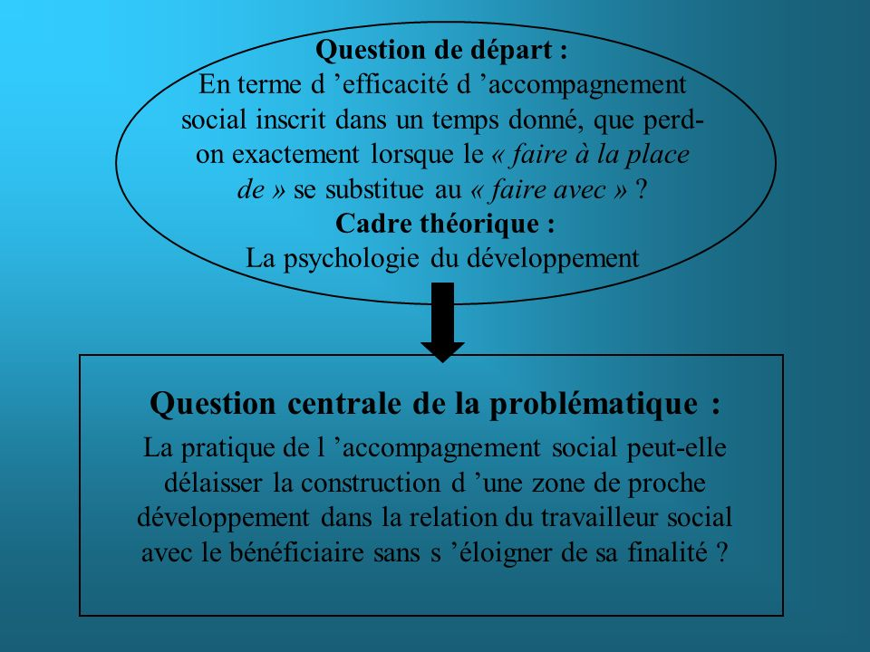 Question centrale de la problématique :