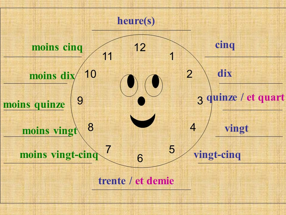 12 6. 9. 3. 1. 2. 4. 5. 7. 8. 10. 11. heure(s) cinq. moins cinq. dix. moins dix. quinze / et quart.
