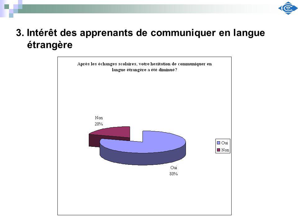 3. Intérêt des apprenants de communiquer en langue étrangère