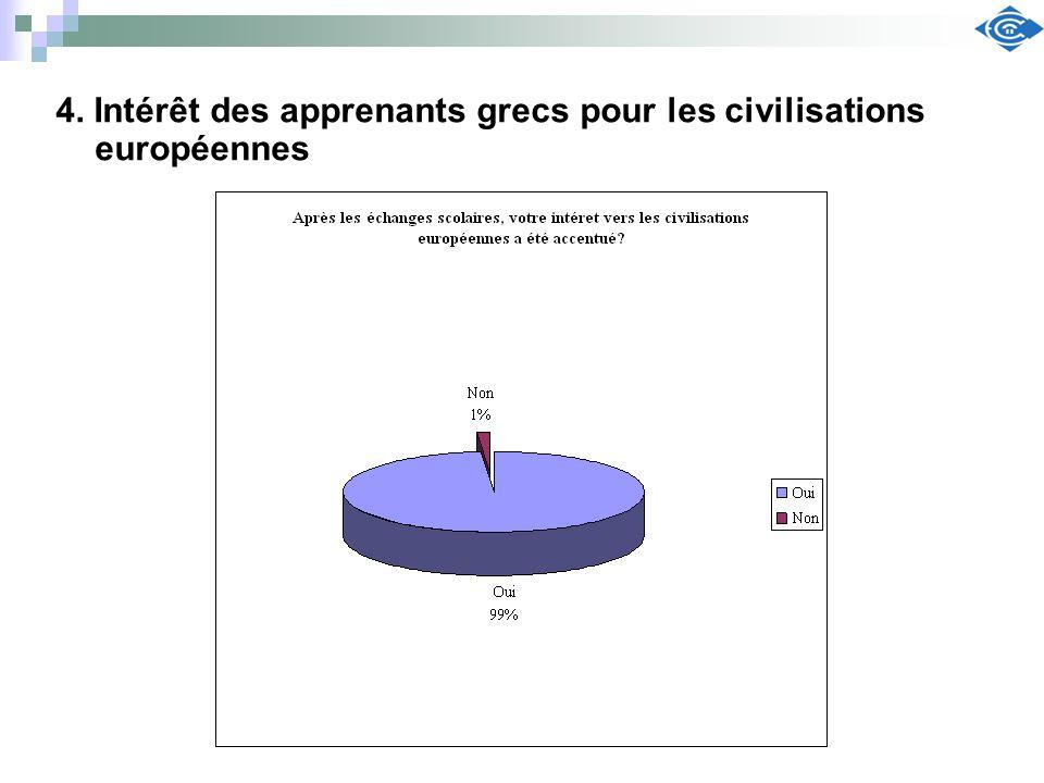 4. Intérêt des apprenants grecs pour les civilisations européennes