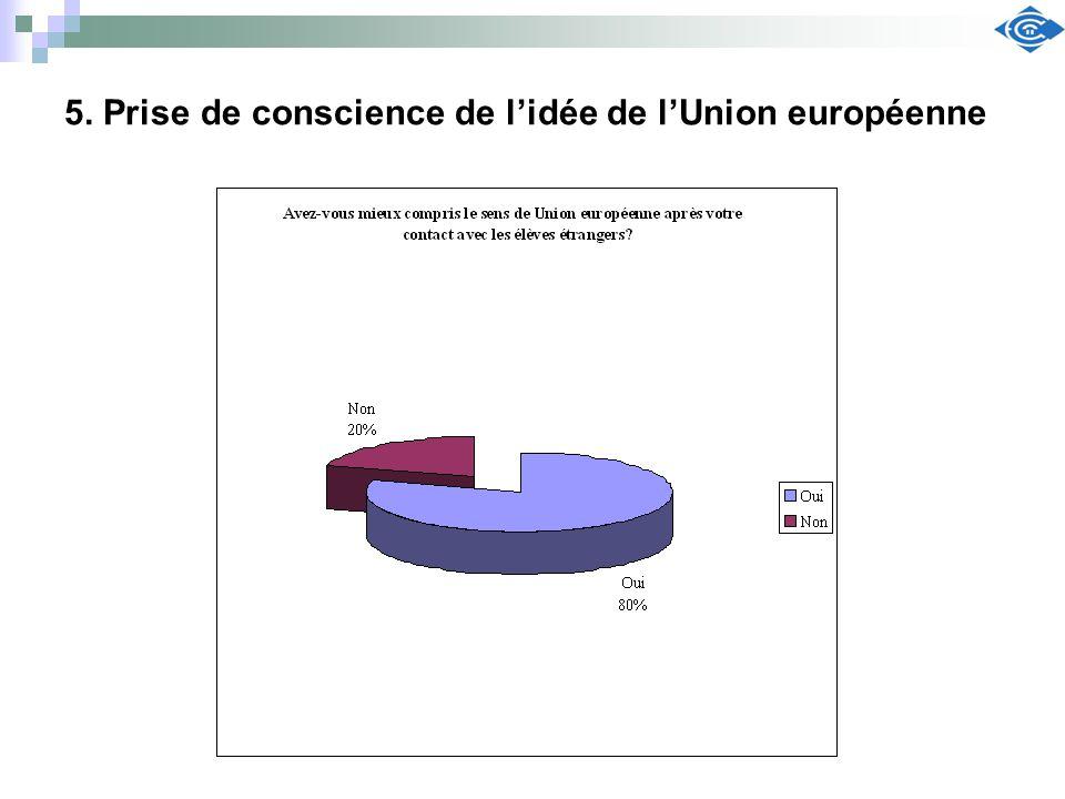 5. Prise de conscience de l'idée de l'Union européenne