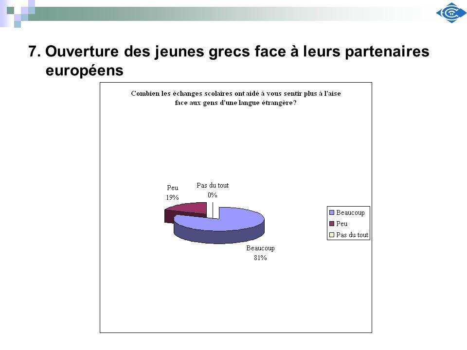 7. Ouverture des jeunes grecs face à leurs partenaires européens