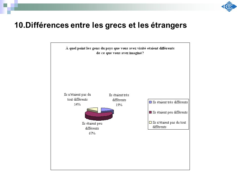 10.Différences entre les grecs et les étrangers