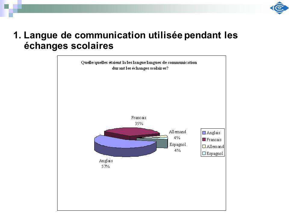 1. Langue de communication utilisée pendant les échanges scolaires