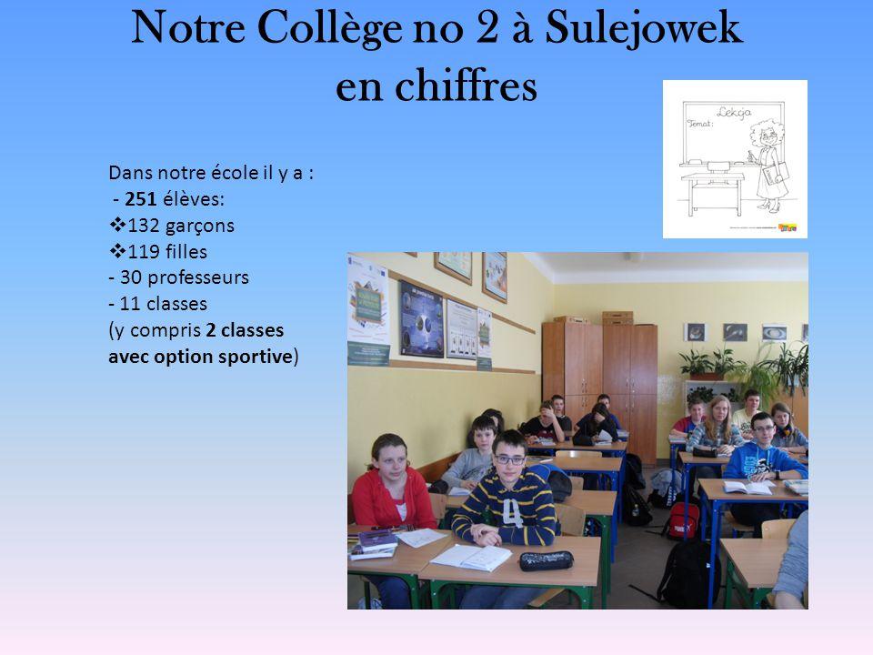 Notre Collège no 2 à Sulejowek en chiffres