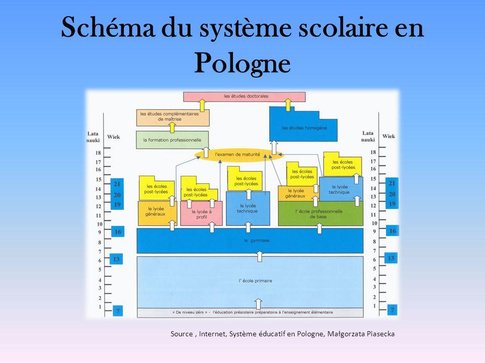 Schéma du système scolaire en Pologne