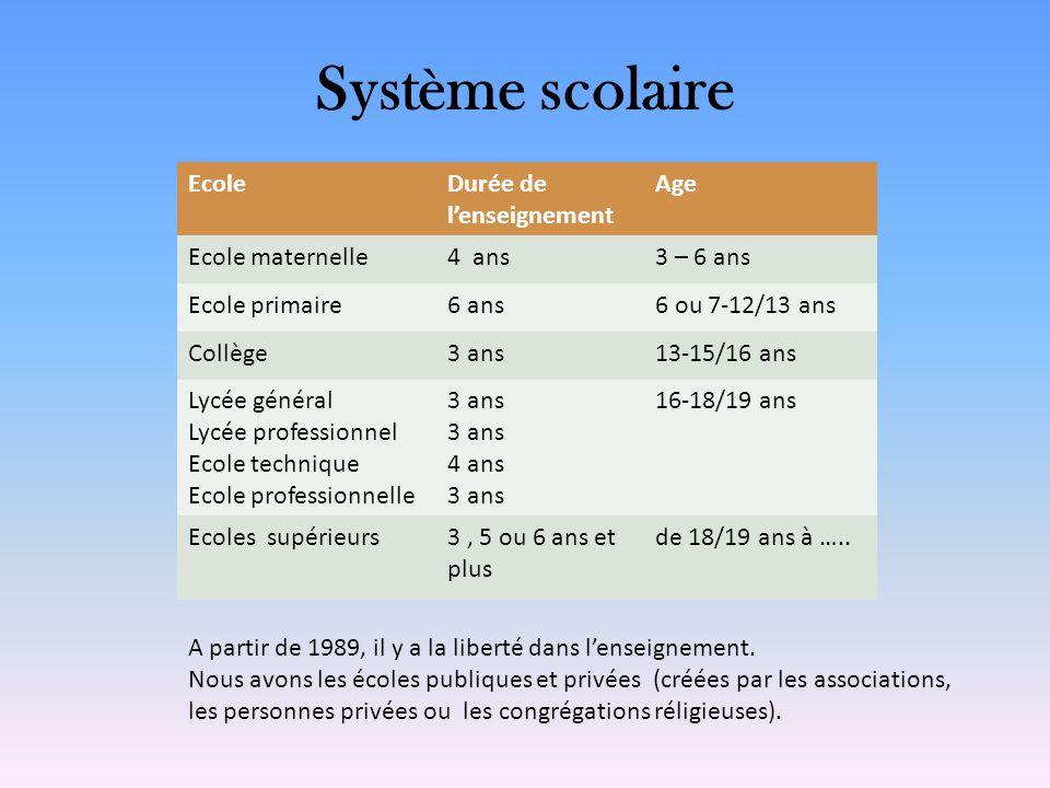 Système scolaire Ecole Durée de l'enseignement Age Ecole maternelle