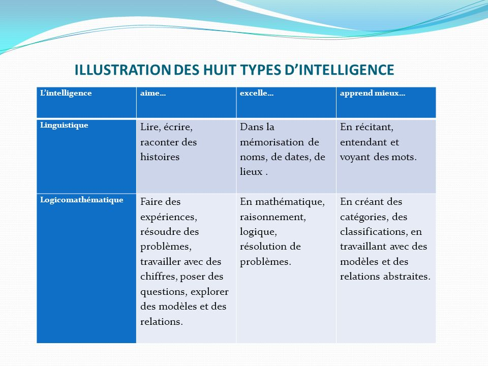 ILLUSTRATION DES HUIT TYPES D'INTELLIGENCE
