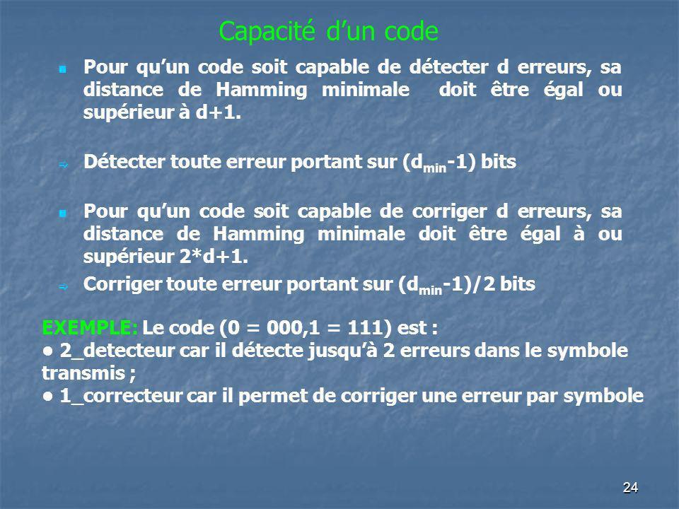 Capacité d'un code Pour qu'un code soit capable de détecter d erreurs, sa distance de Hamming minimale doit être égal ou supérieur à d+1.
