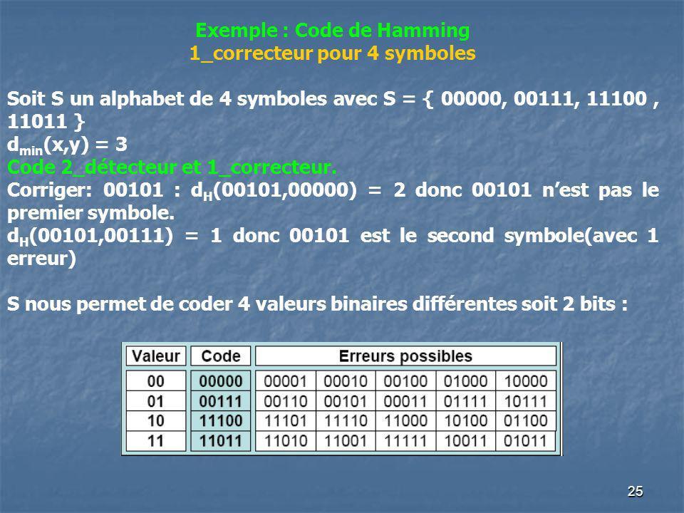 Exemple : Code de Hamming 1_correcteur pour 4 symboles