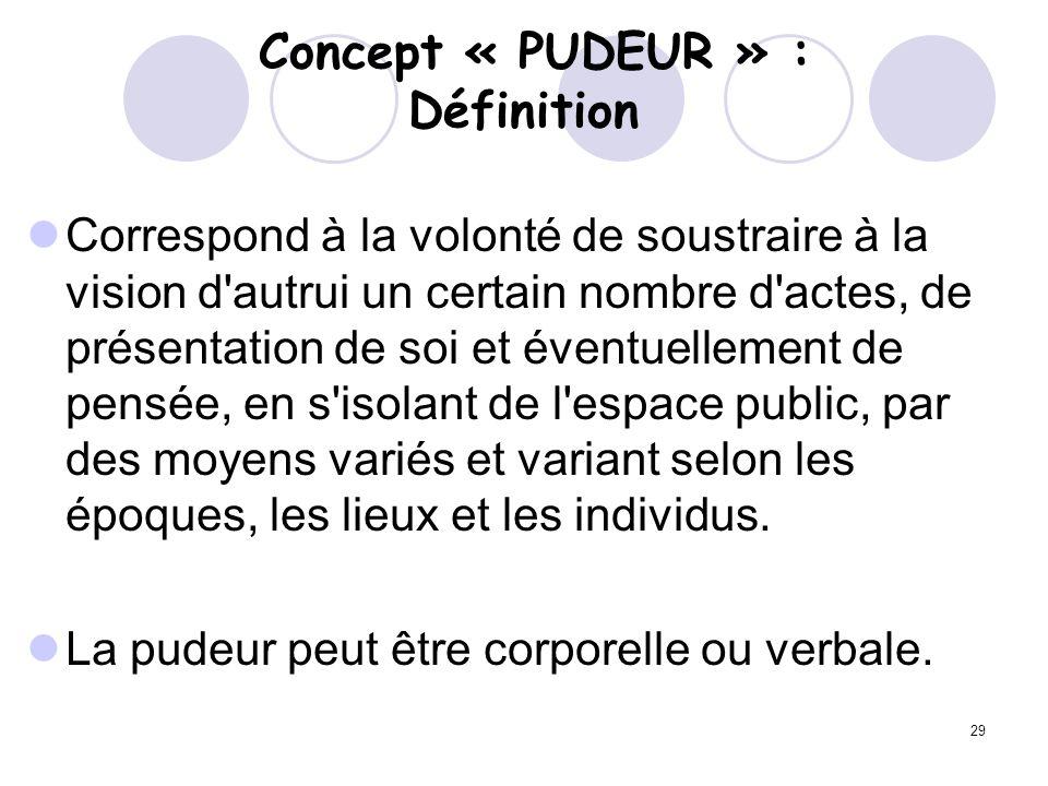 Concept « PUDEUR » : Définition