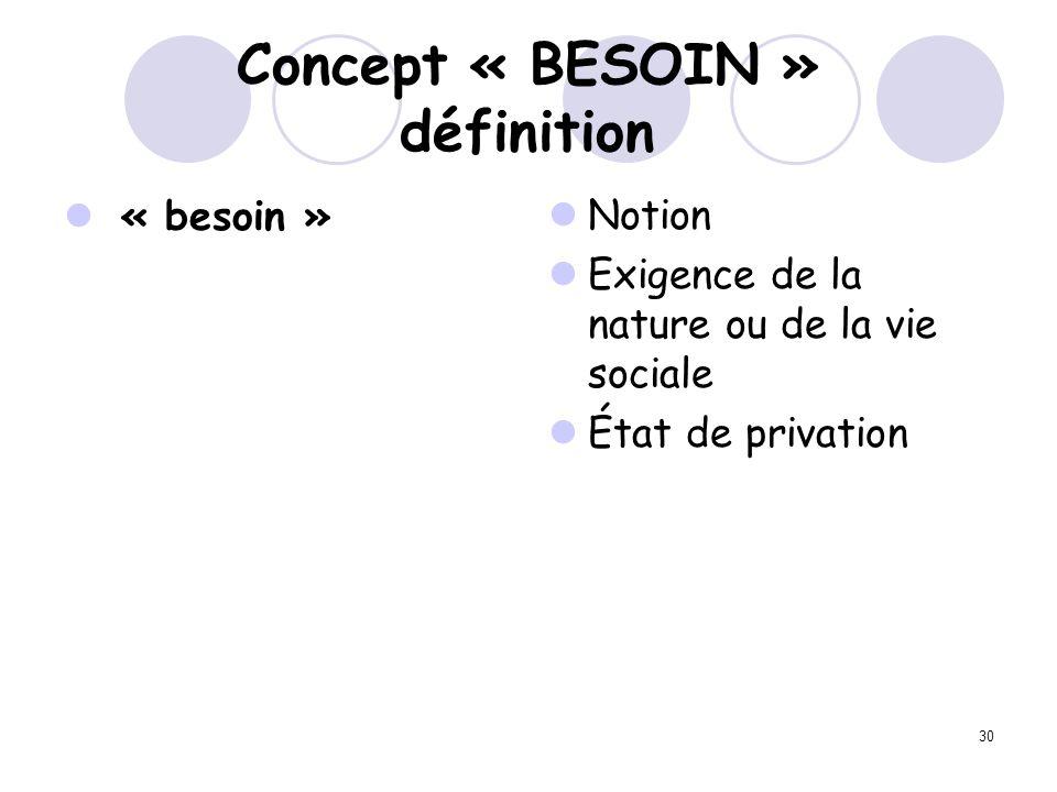 Concept « BESOIN » définition