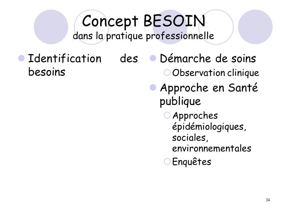 Concept BESOIN dans la pratique professionnelle