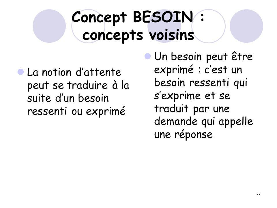 Concept BESOIN : concepts voisins