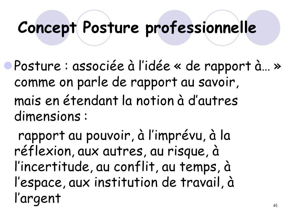 Concept Posture professionnelle