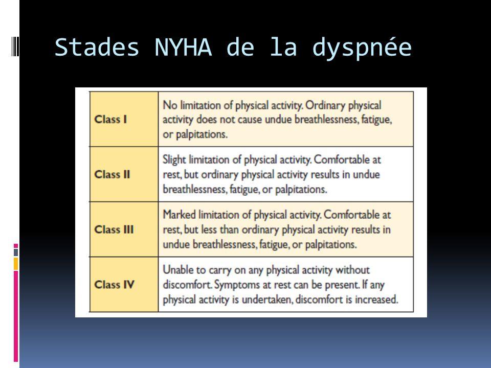 Stades NYHA de la dyspnée