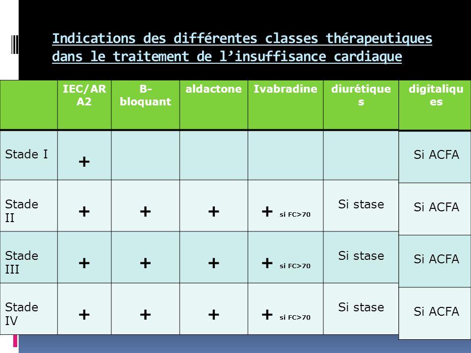 Indications des différentes classes thérapeutiques dans le traitement de l'insuffisance cardiaque