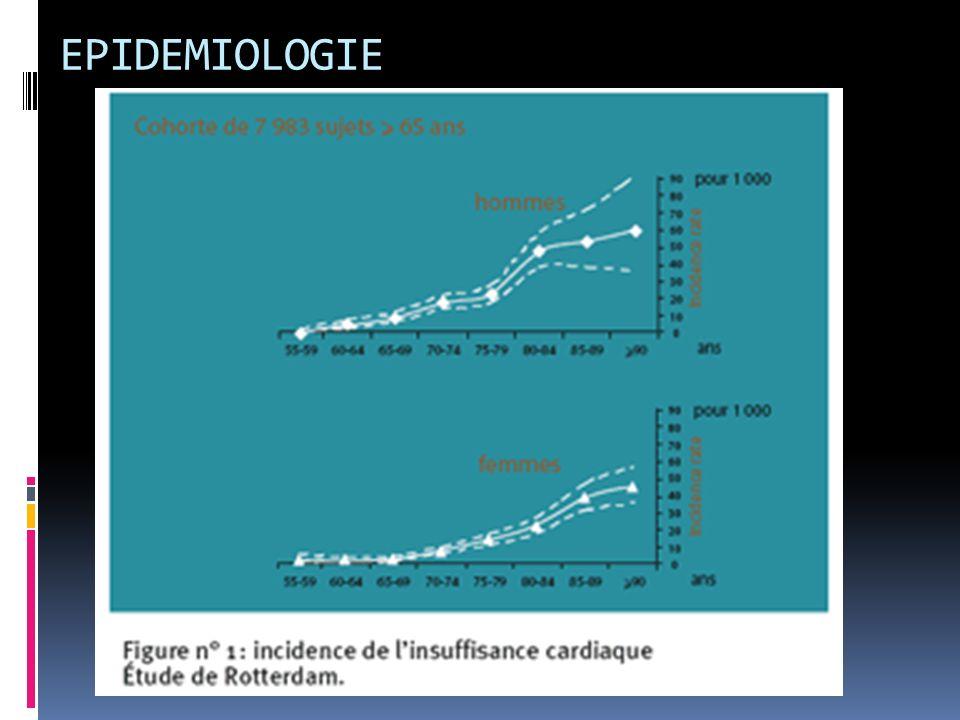 EPIDEMIOLOGIE Touche 1% de la pop globale.