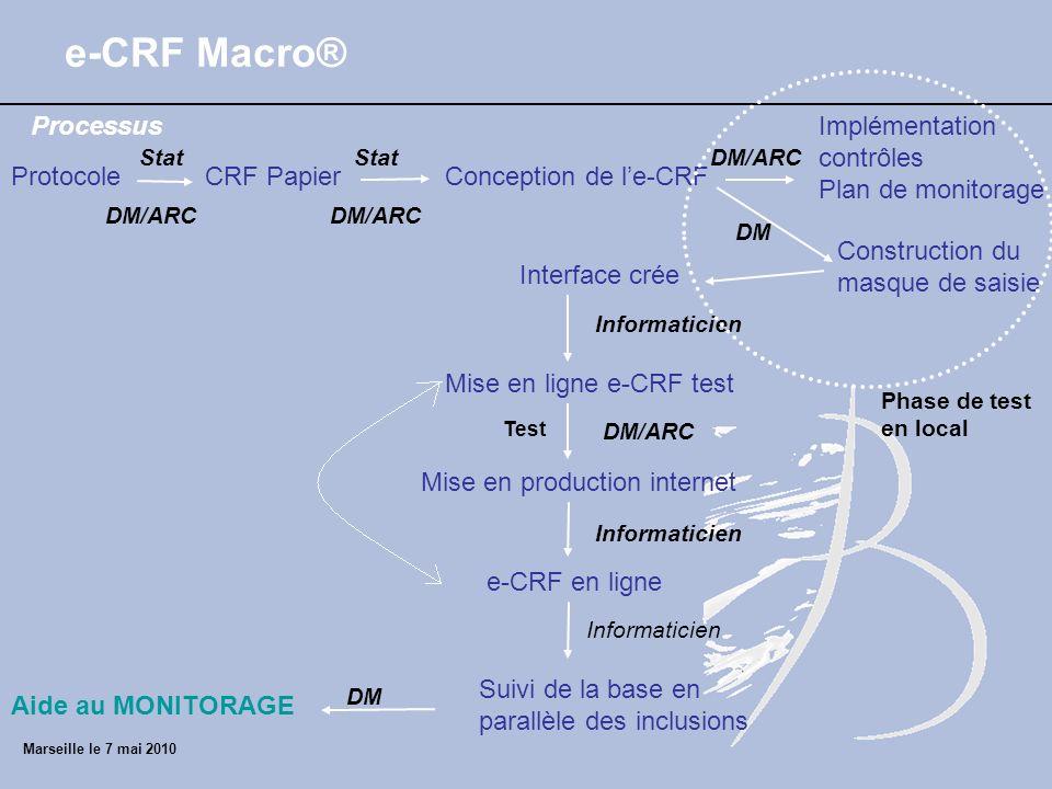 e-CRF Macro® Processus Implémentation contrôles Plan de monitorage
