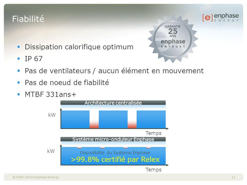 Fiabilité Dissipation calorifique optimum IP 67