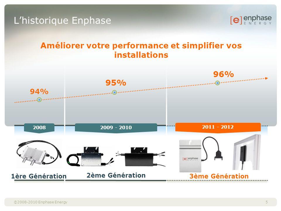 Améliorer votre performance et simplifier vos installations