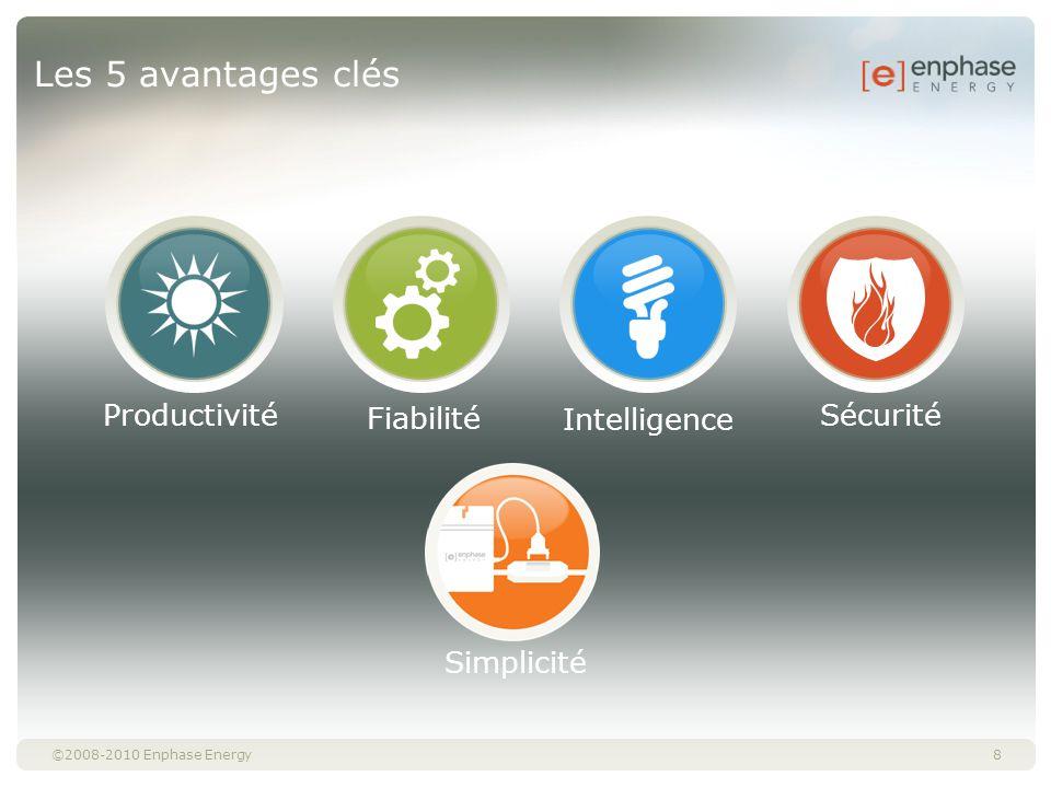 Les 5 avantages clés Productivité Fiabilité Intelligence Sécurité