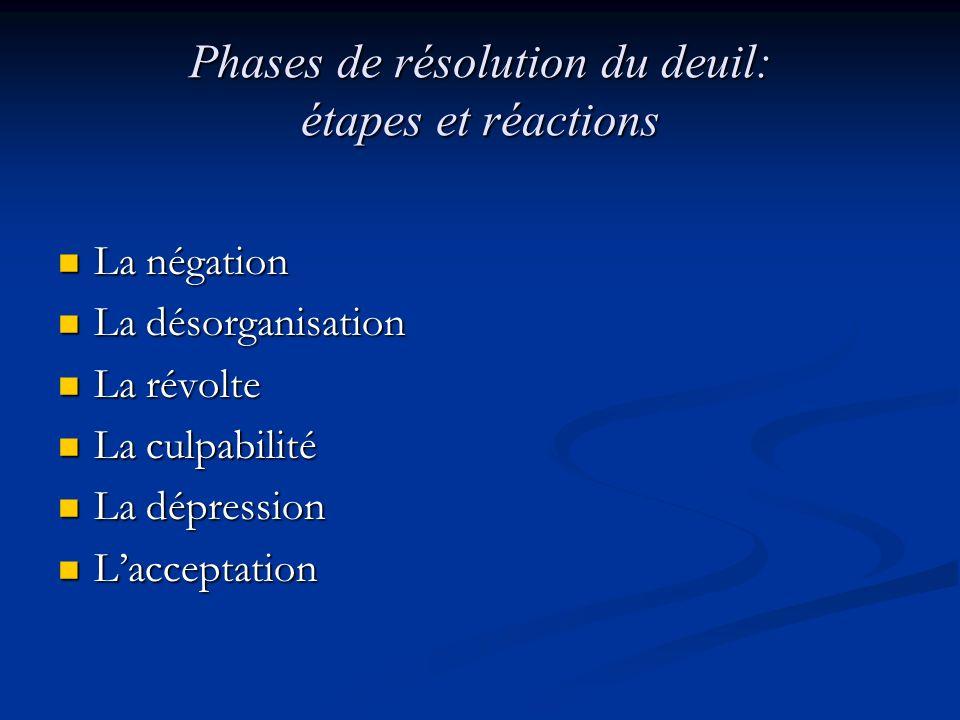 Phases de résolution du deuil: étapes et réactions