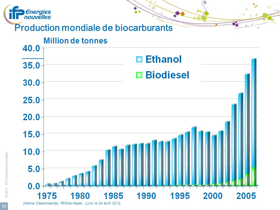 Production mondiale de biocarburants