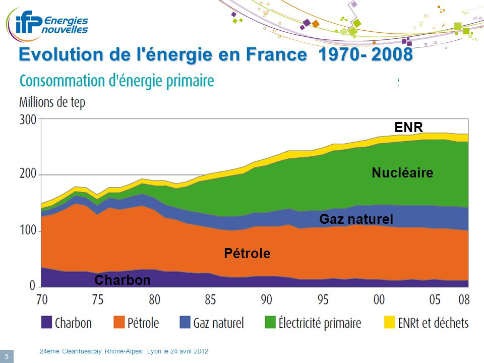 Evolution de l énergie en France 1970- 2008