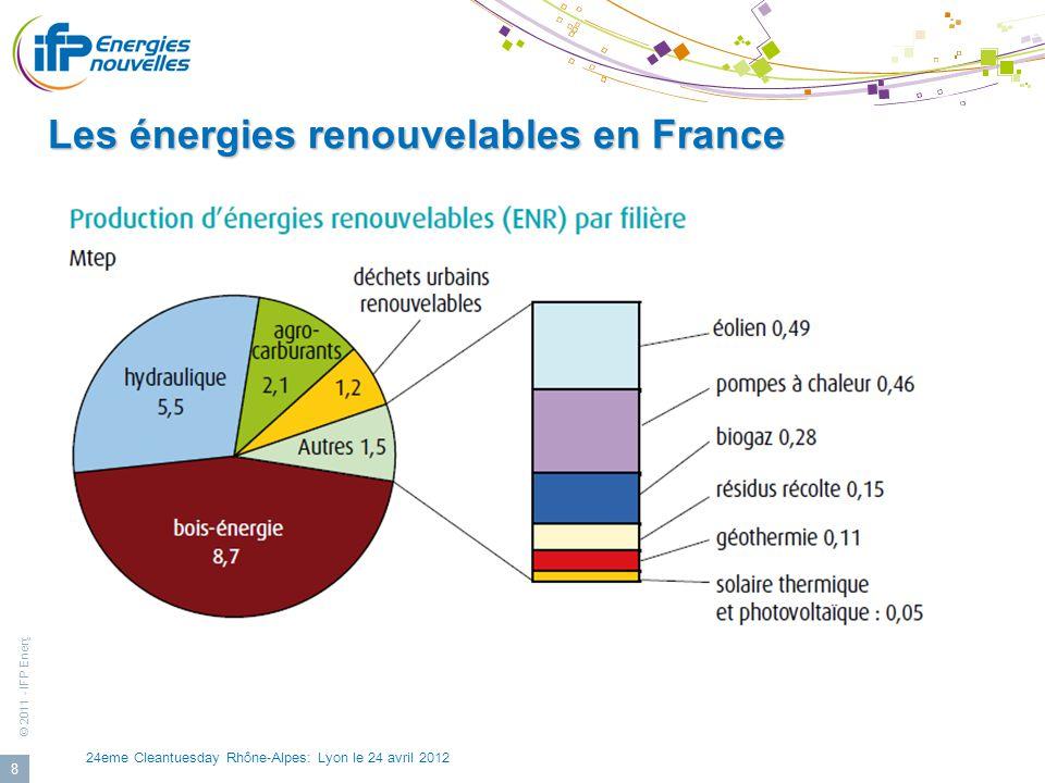 Les énergies renouvelables en France