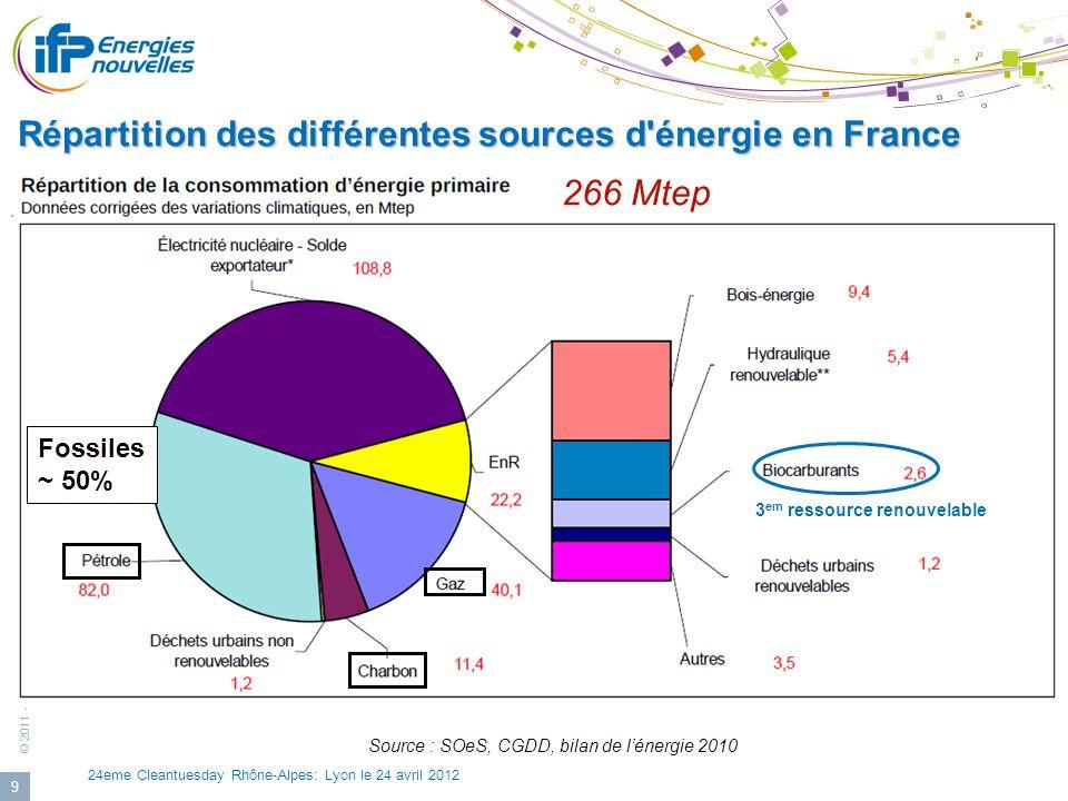 Répartition des différentes sources d énergie en France