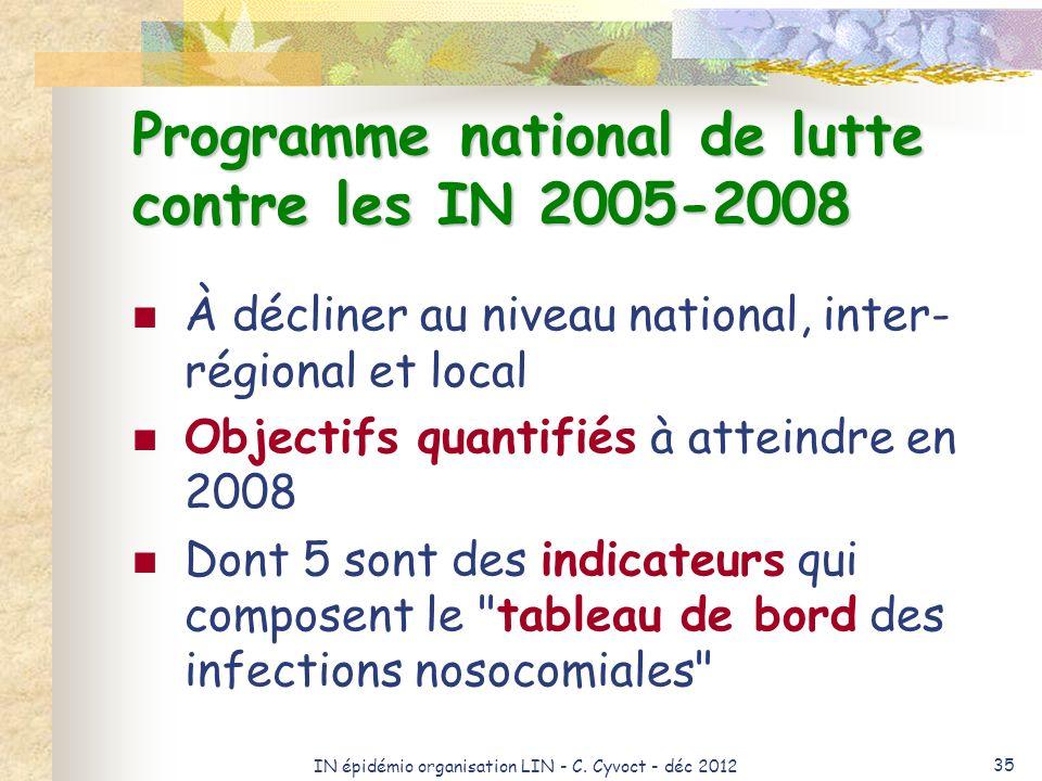 Programme national de lutte contre les IN 2005-2008