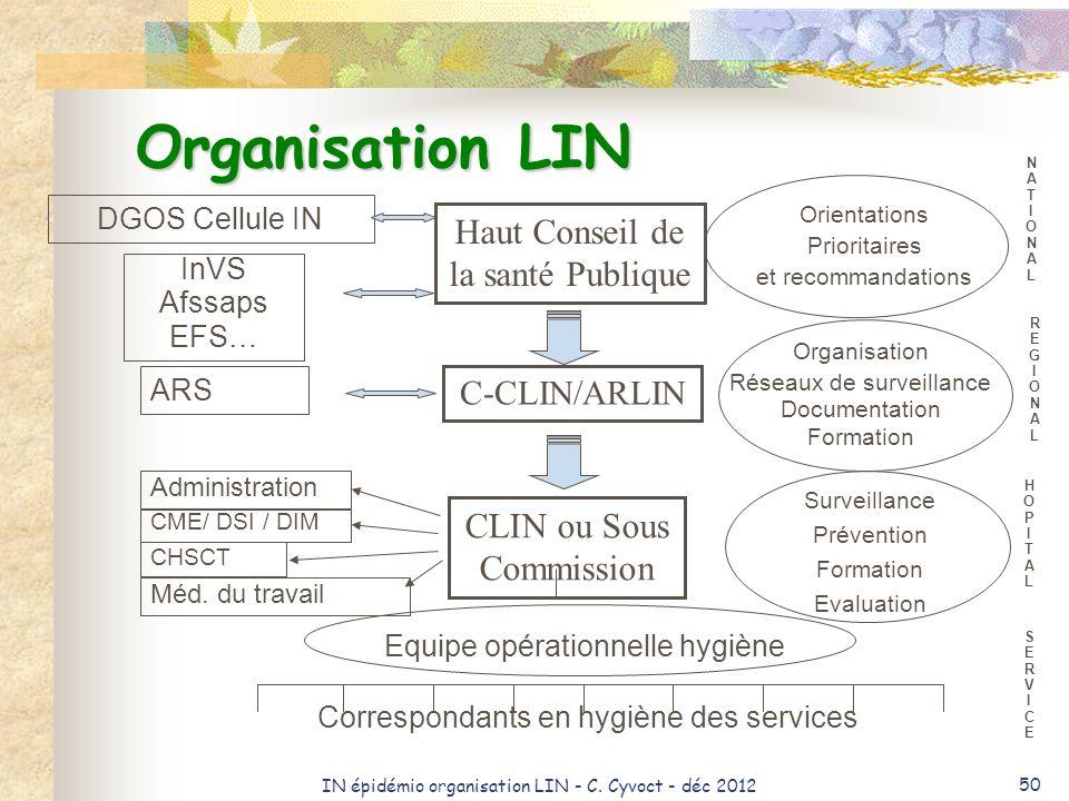 Organisation LIN Haut Conseil de la santé Publique