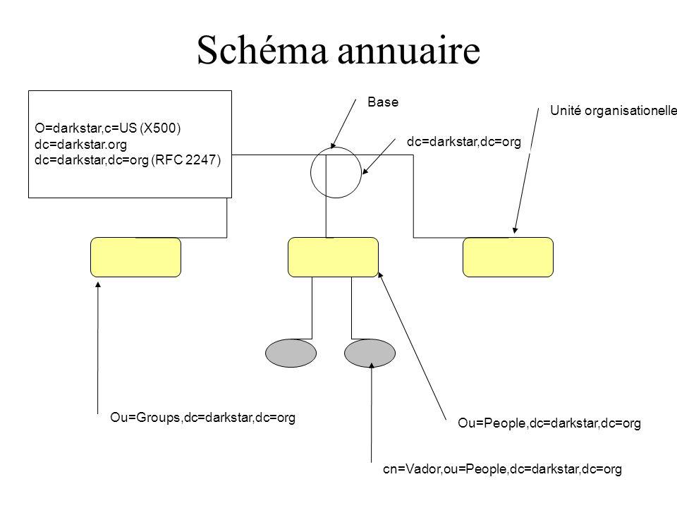 Schéma annuaire Base Unité organisationelle O=darkstar,c=US (X500)