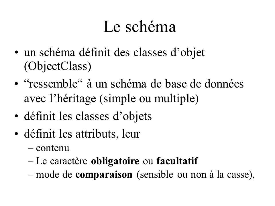 Le schéma un schéma définit des classes d'objet (ObjectClass)