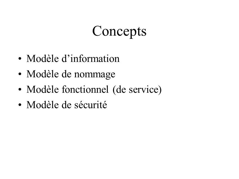 Concepts Modèle d'information Modèle de nommage