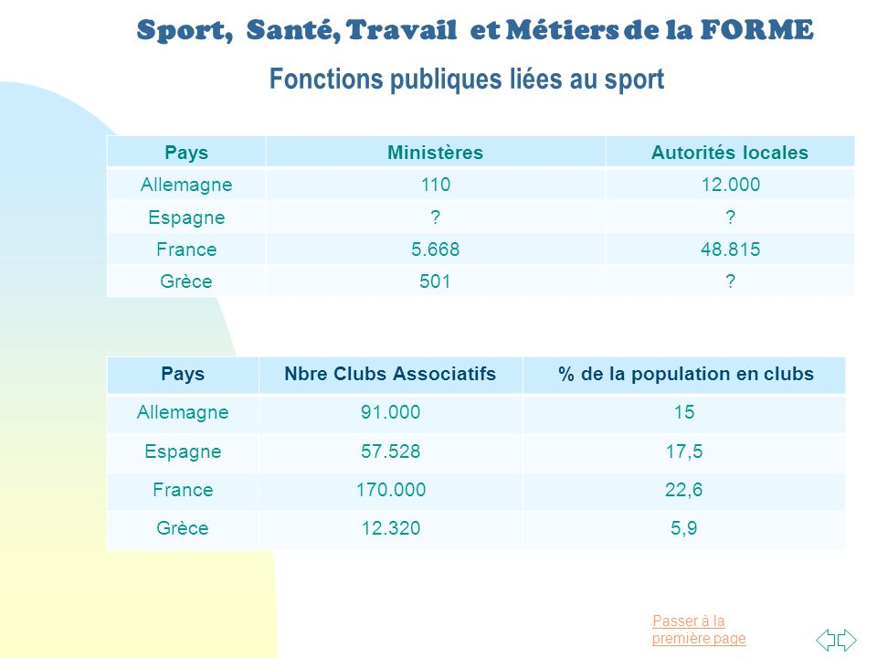 Nbre Clubs Associatifs % de la population en clubs