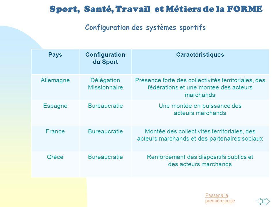 Configuration du Sport