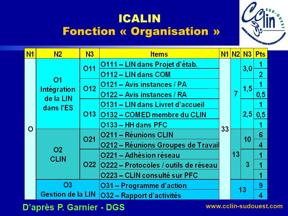 ICALIN Fonction « Organisation »
